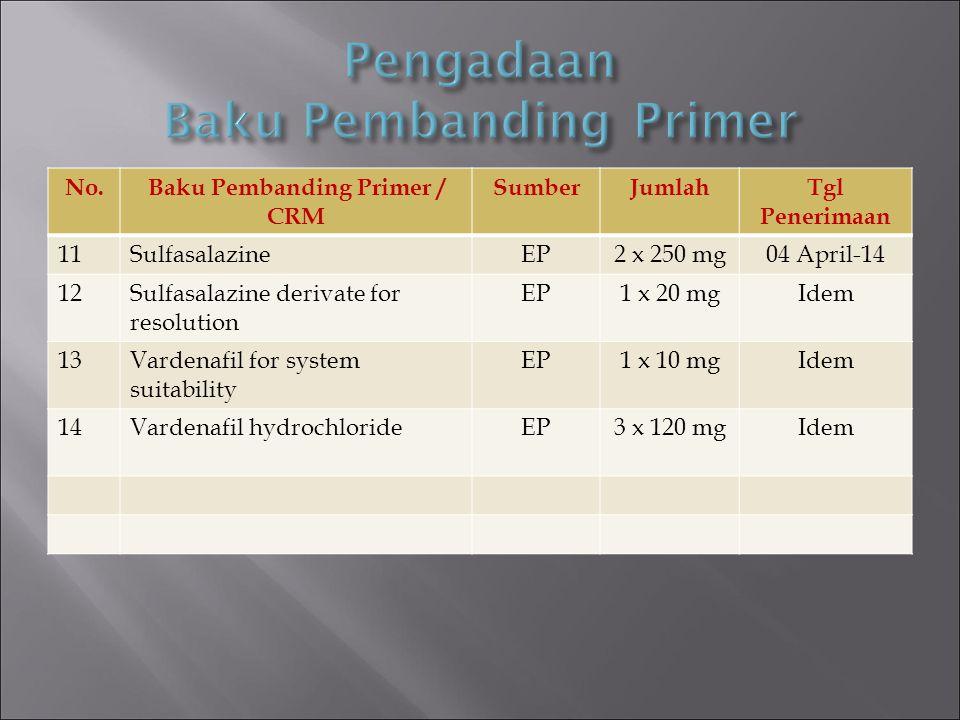 Pengadaan Baku Pembanding Primer
