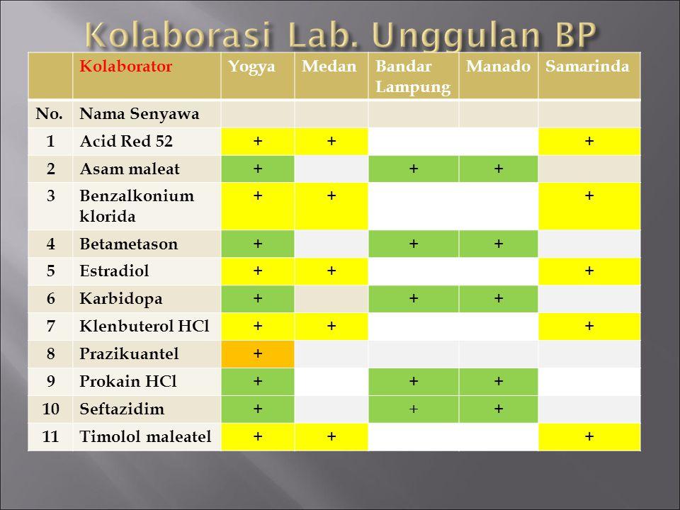 Kolaborasi Lab. Unggulan BP