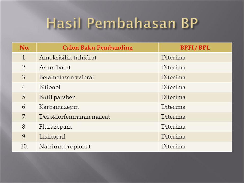 Hasil Pembahasan BP No. Calon Baku Pembanding BPFI / BPL 1.