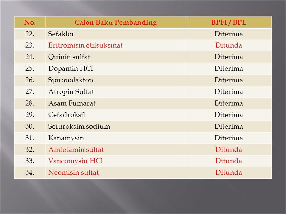 No. Calon Baku Pembanding. BPFI / BPL. 22. Sefaklor. Diterima. 23. Eritromisin etilsuksinat. Ditunda.