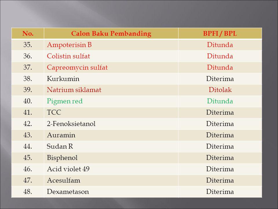 No. Calon Baku Pembanding. BPFI / BPL. 35. Ampoterisin B. Ditunda. 36. Colistin sulfat. 37. Capreomycin sulfat.