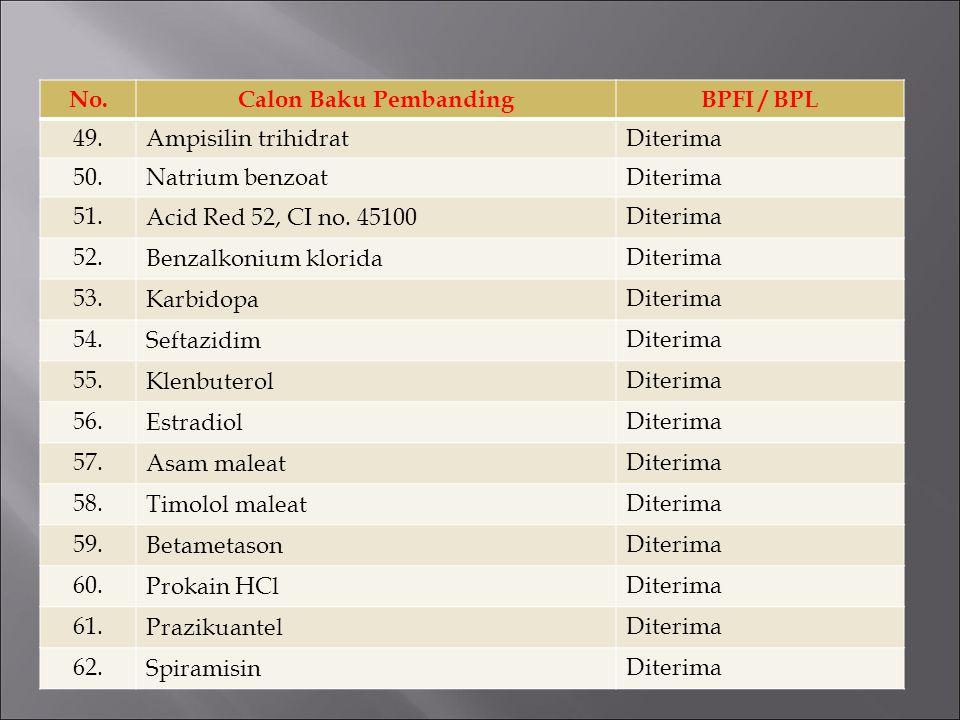 No. Calon Baku Pembanding. BPFI / BPL. 49. Ampisilin trihidrat. Diterima. 50. Natrium benzoat.