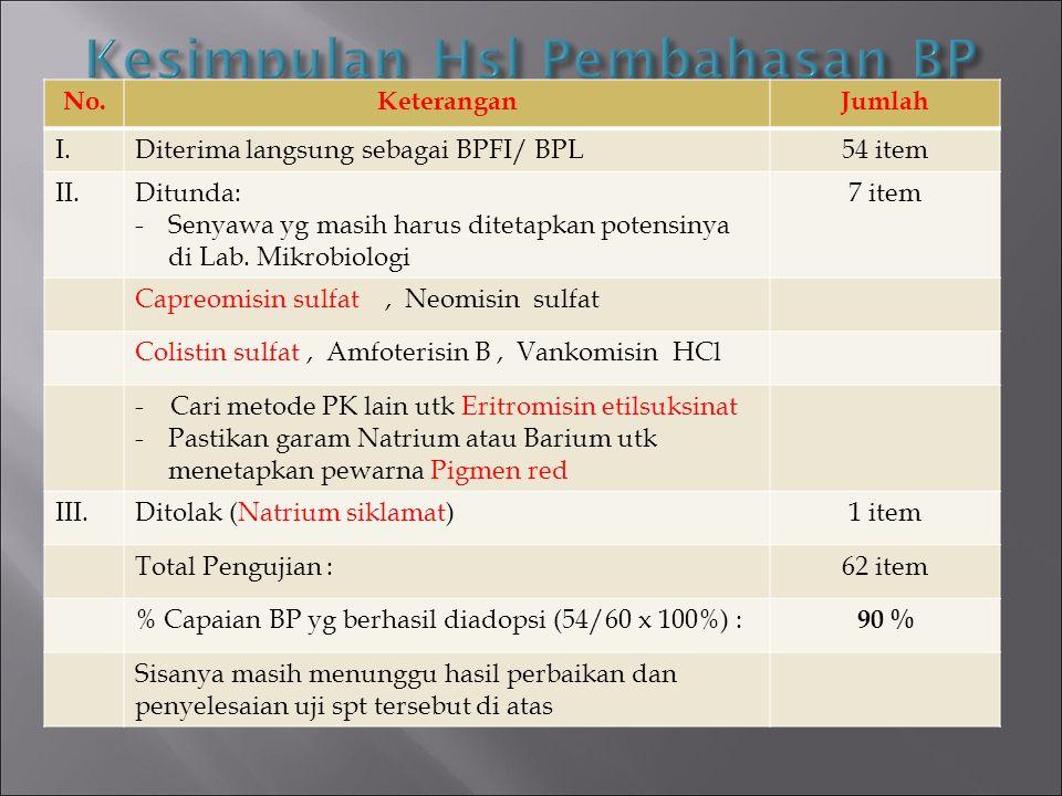 Kesimpulan Hsl Pembahasan BP