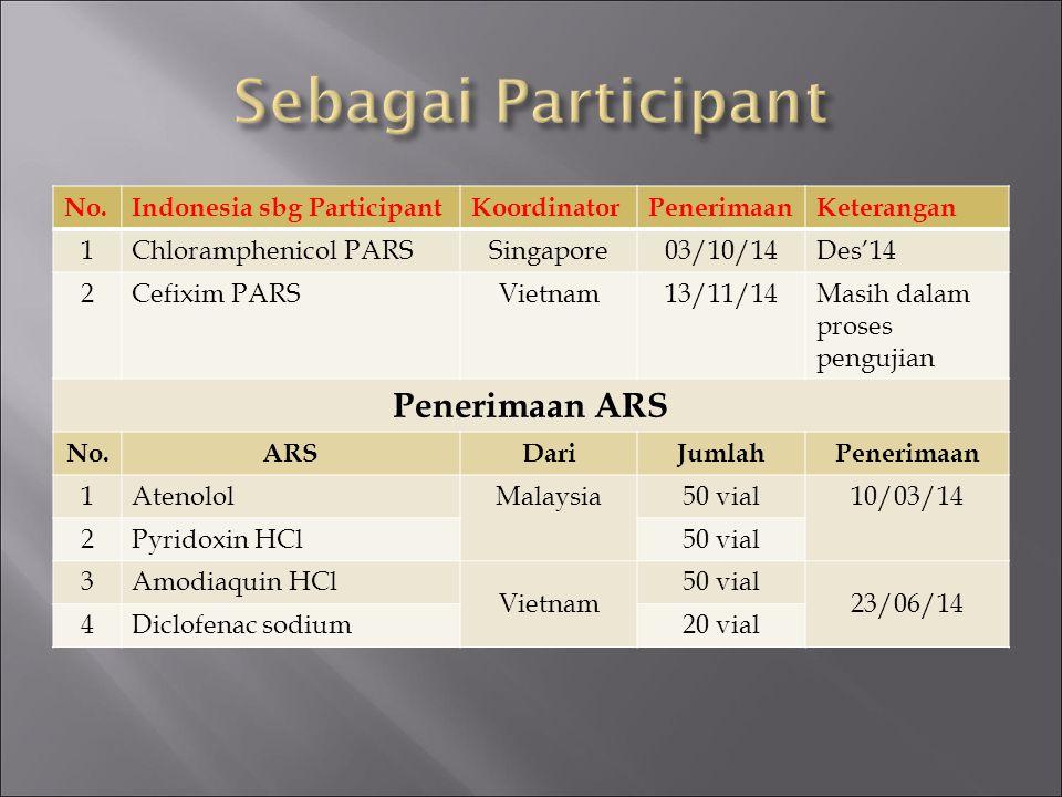 Sebagai Participant Penerimaan ARS No. Indonesia sbg Participant