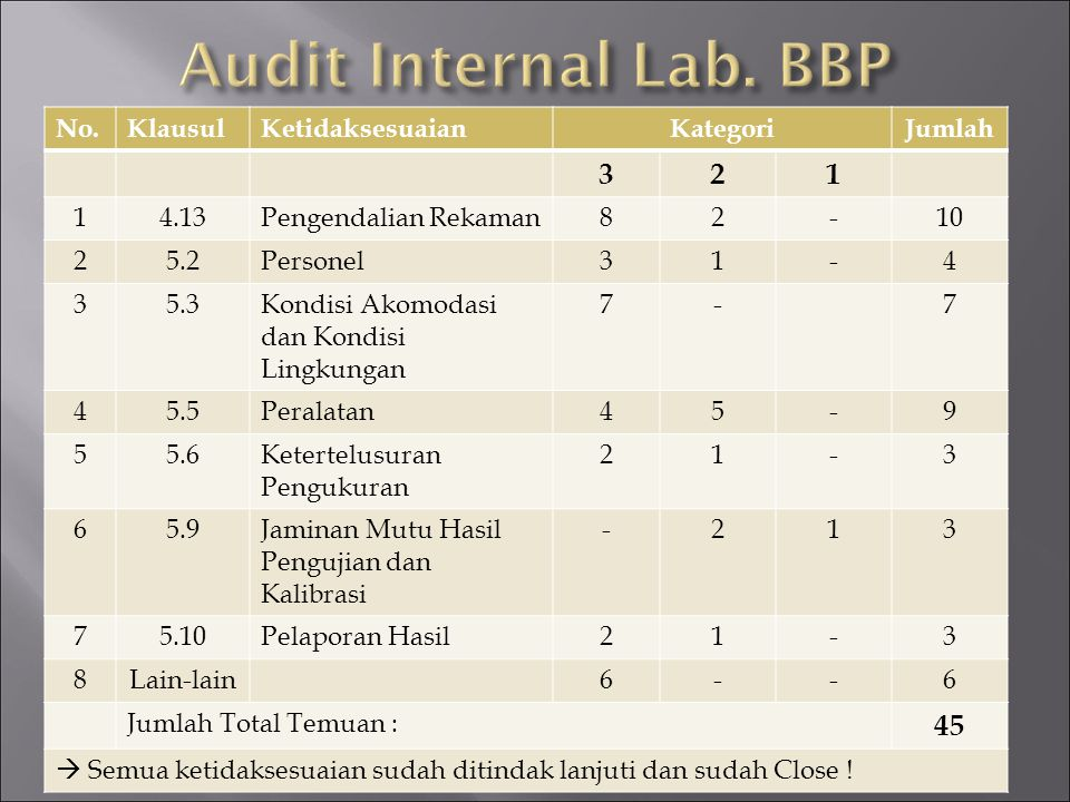 Audit Internal Lab. BBP 3 2 1 45 No. Klausul Ketidaksesuaian Kategori
