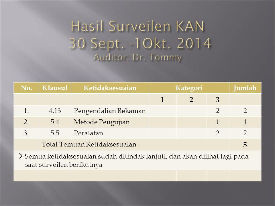 Hasil Surveilen KAN 30 Sept. -1Okt. 2014 Auditor: Dr. Tommy