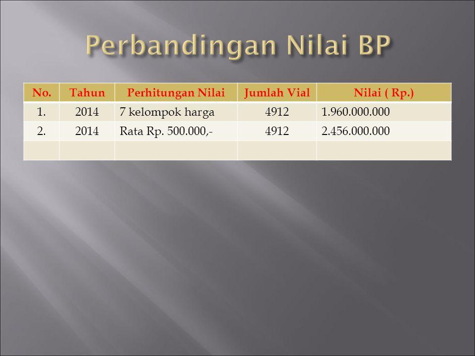 Perbandingan Nilai BP No. Tahun Perhitungan Nilai Jumlah Vial