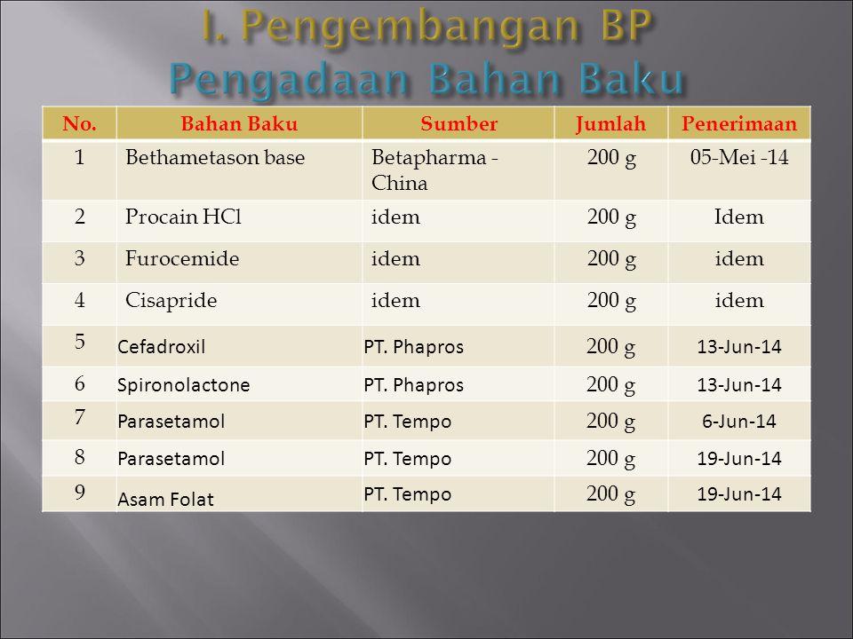 I. Pengembangan BP Pengadaan Bahan Baku