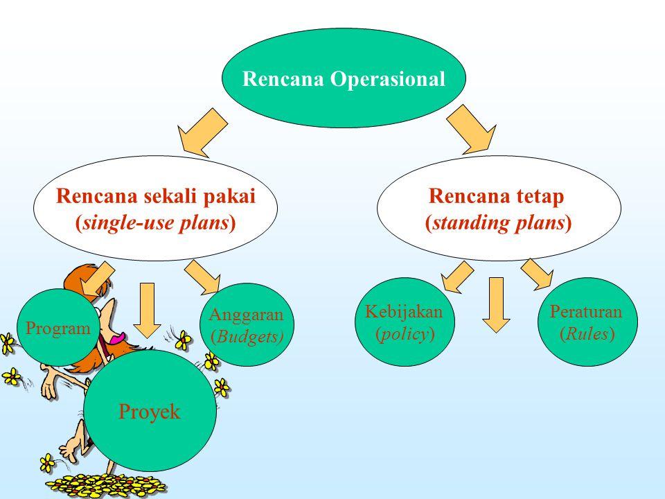 Rencana Operasional Rencana sekali pakai (single-use plans)