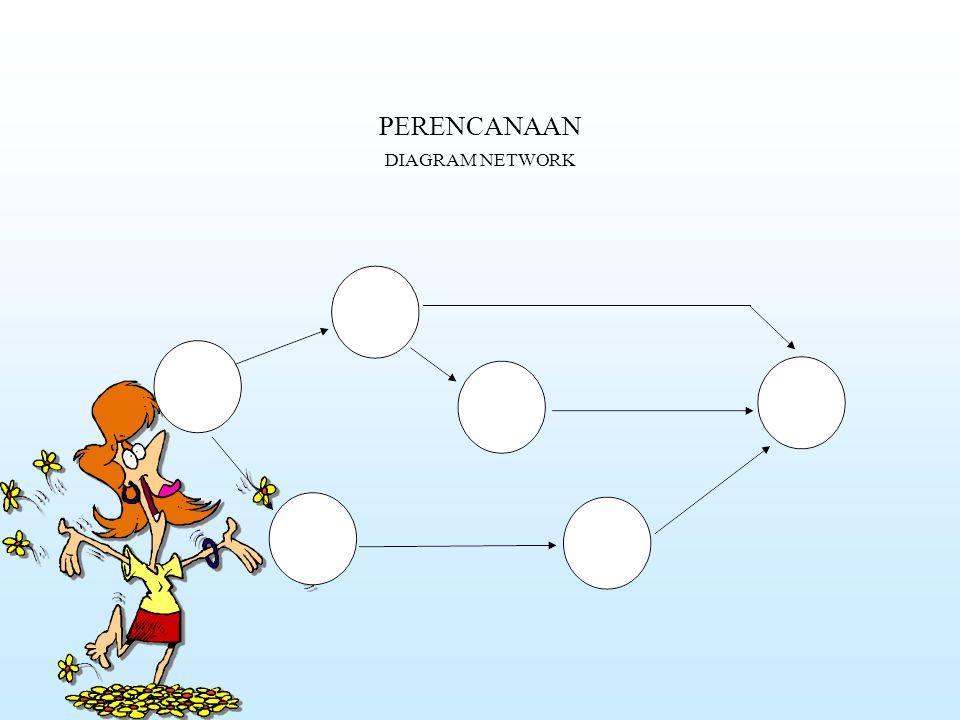 PERENCANAAN DIAGRAM NETWORK