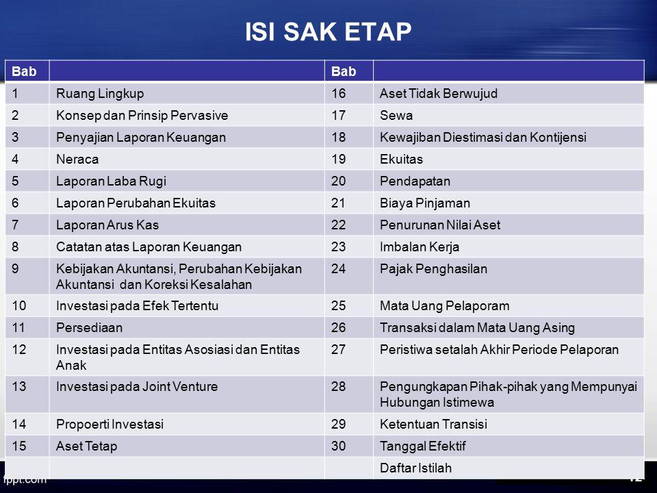 ISI SAK ETAP Bab 1 Ruang Lingkup 16 Aset Tidak Berwujud 2