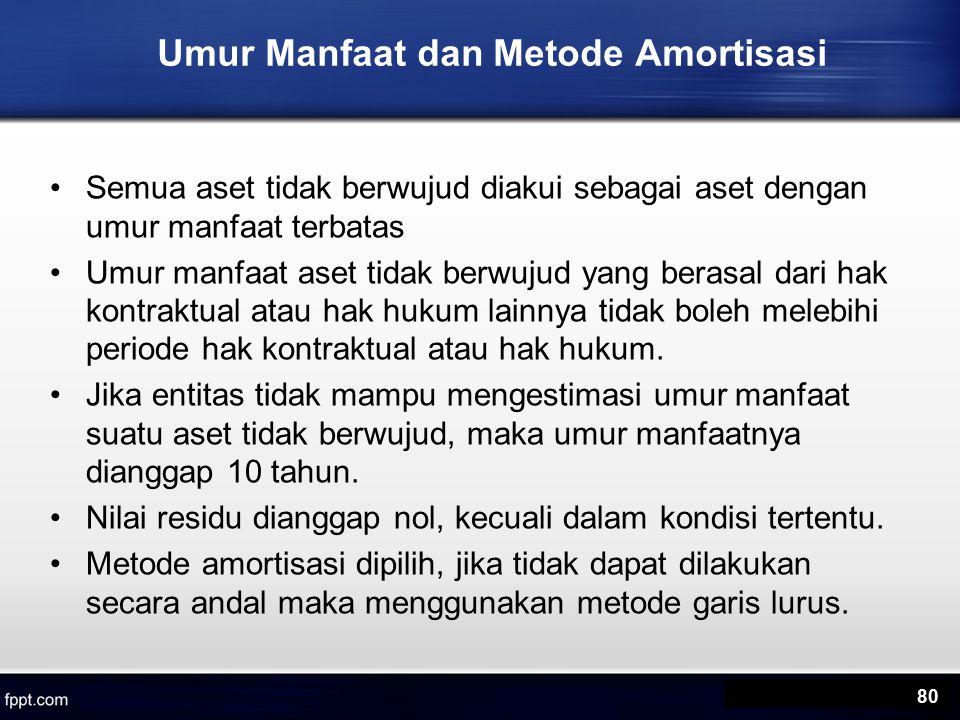 Umur Manfaat dan Metode Amortisasi