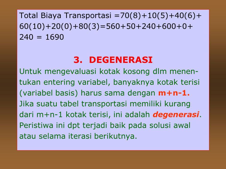 3. DEGENERASI Total Biaya Transportasi =70(8)+10(5)+40(6)+