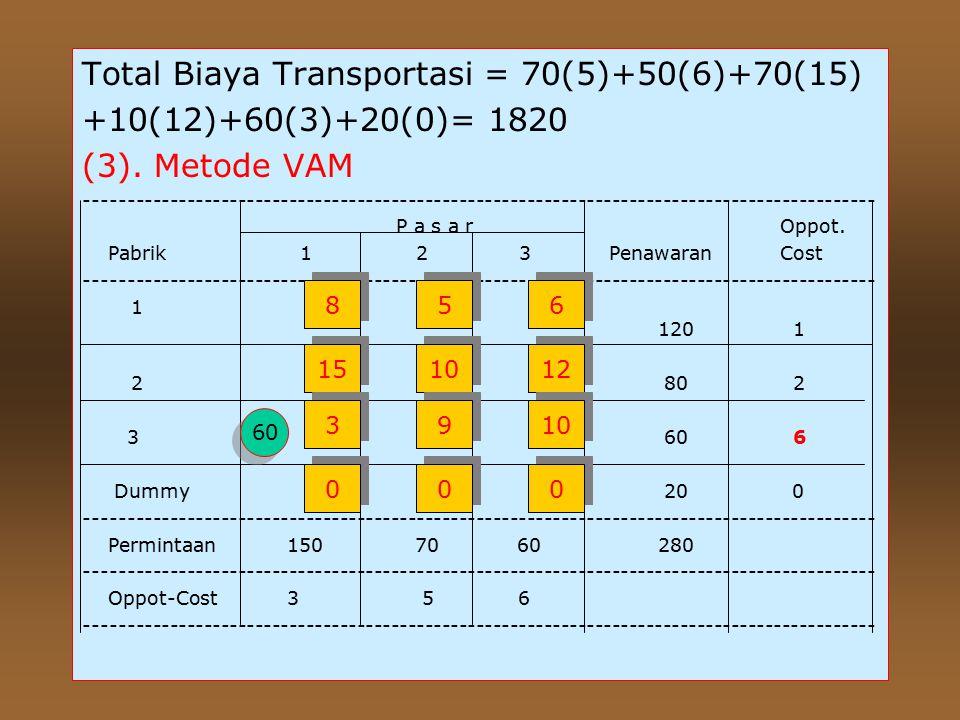 Total Biaya Transportasi = 70(5)+50(6)+70(15)