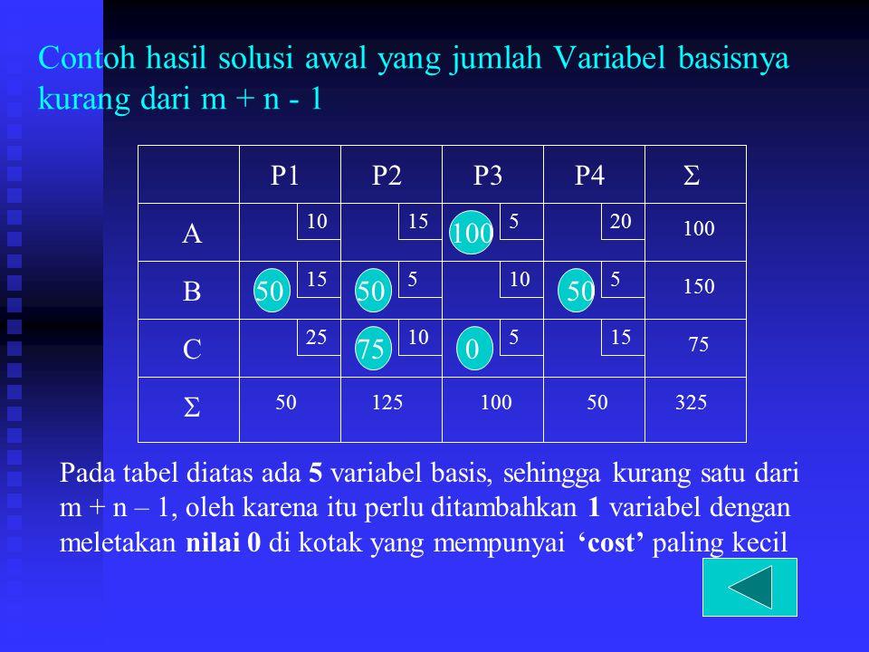 Contoh hasil solusi awal yang jumlah Variabel basisnya kurang dari m + n - 1