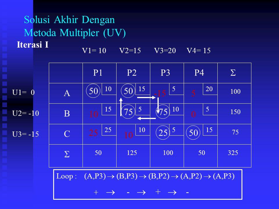 Solusi Akhir Dengan Metoda Multipler (UV)