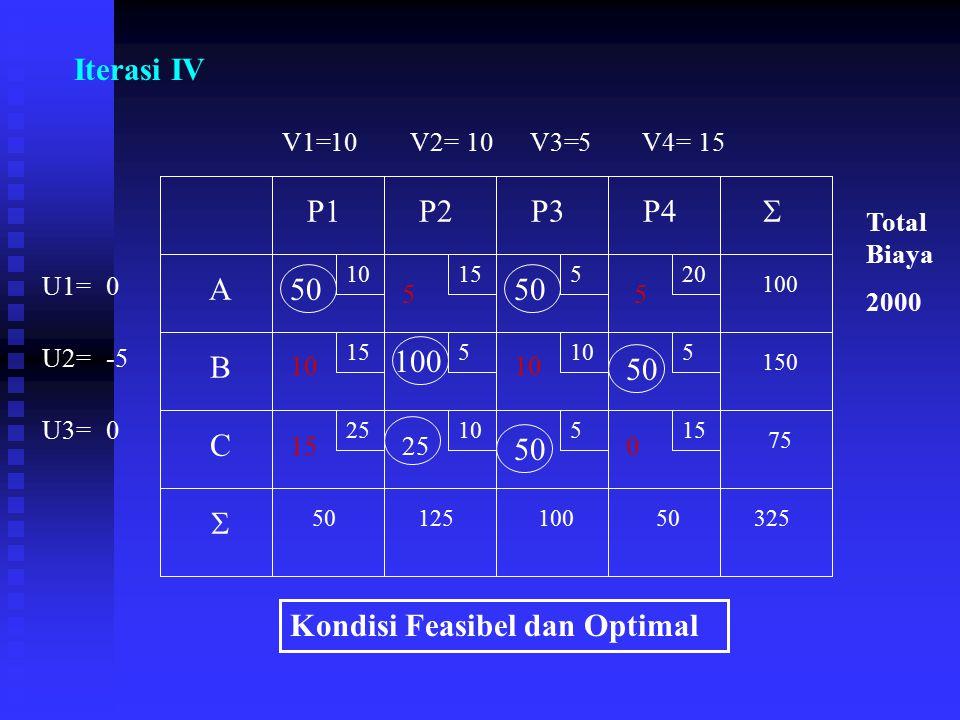 Kondisi Feasibel dan Optimal