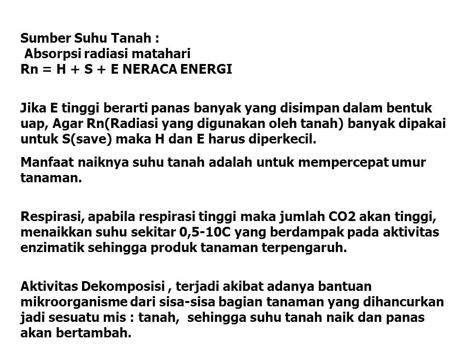 Sumber Suhu Tanah : Absorpsi radiasi matahari Rn = H + S + E NERACA ENERGI