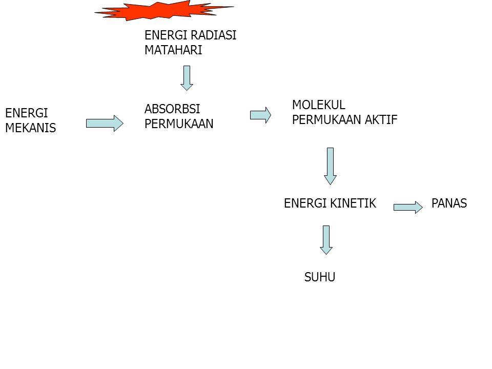 ENERGI RADIASI MATAHARI