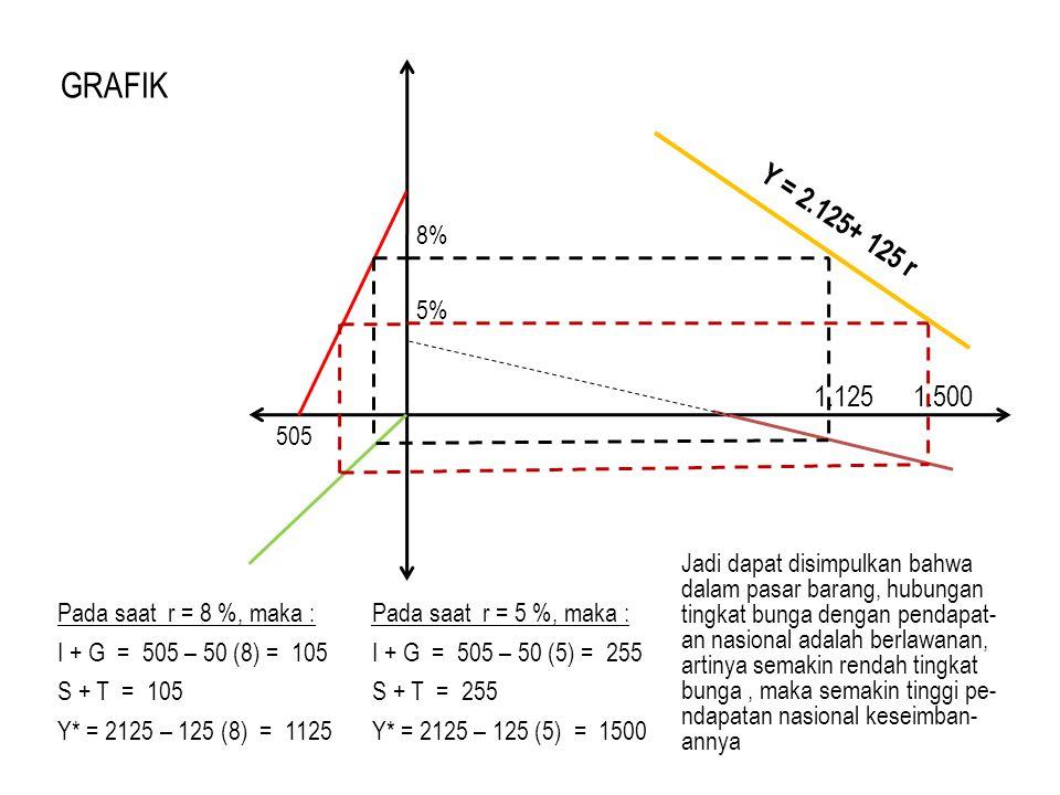 GRAFIK 505. Y = 2.125+ 125 r. 8% 5% 1.125. 1.500.