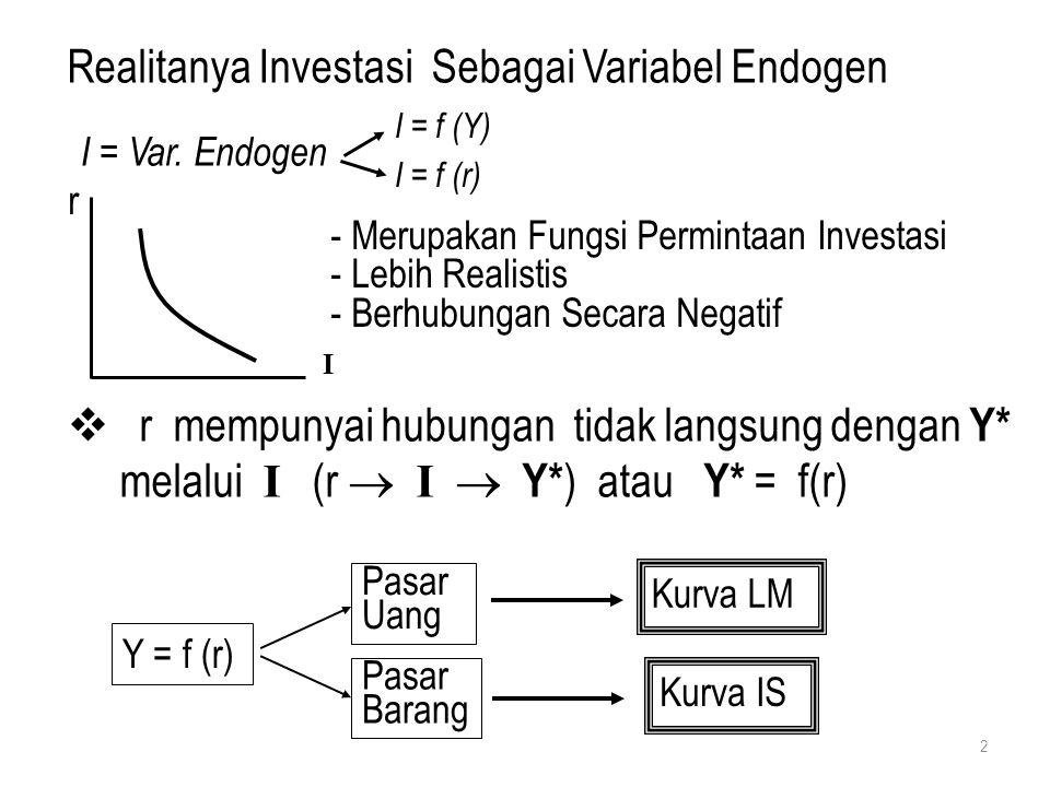 Realitanya Investasi Sebagai Variabel Endogen