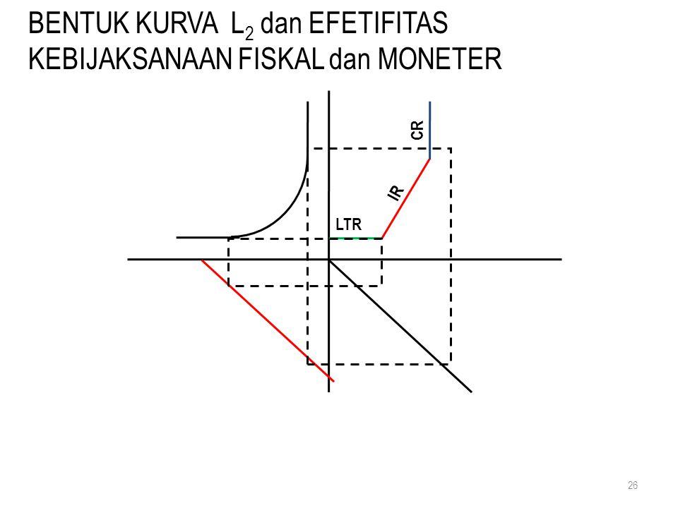 BENTUK KURVA L2 dan EFETIFITAS KEBIJAKSANAAN FISKAL dan MONETER