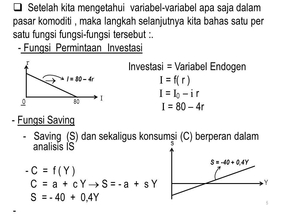 - Fungsi Permintaan Investasi