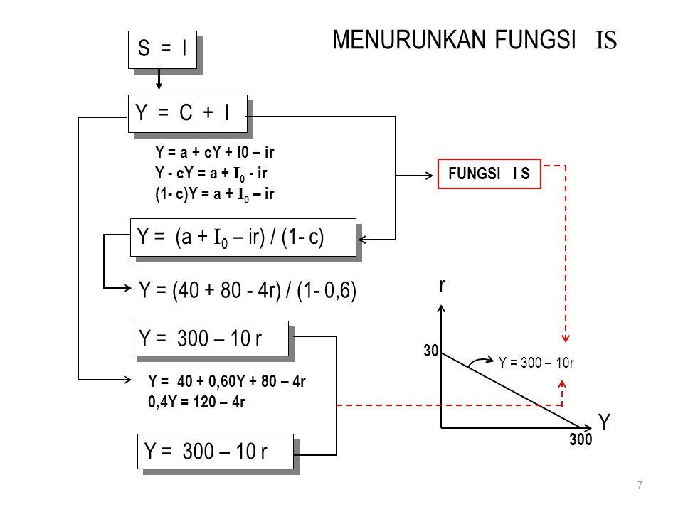 MENURUNKAN FUNGSI IS S = I Y = C + I Y = (a + I0 – ir) / (1- c) r