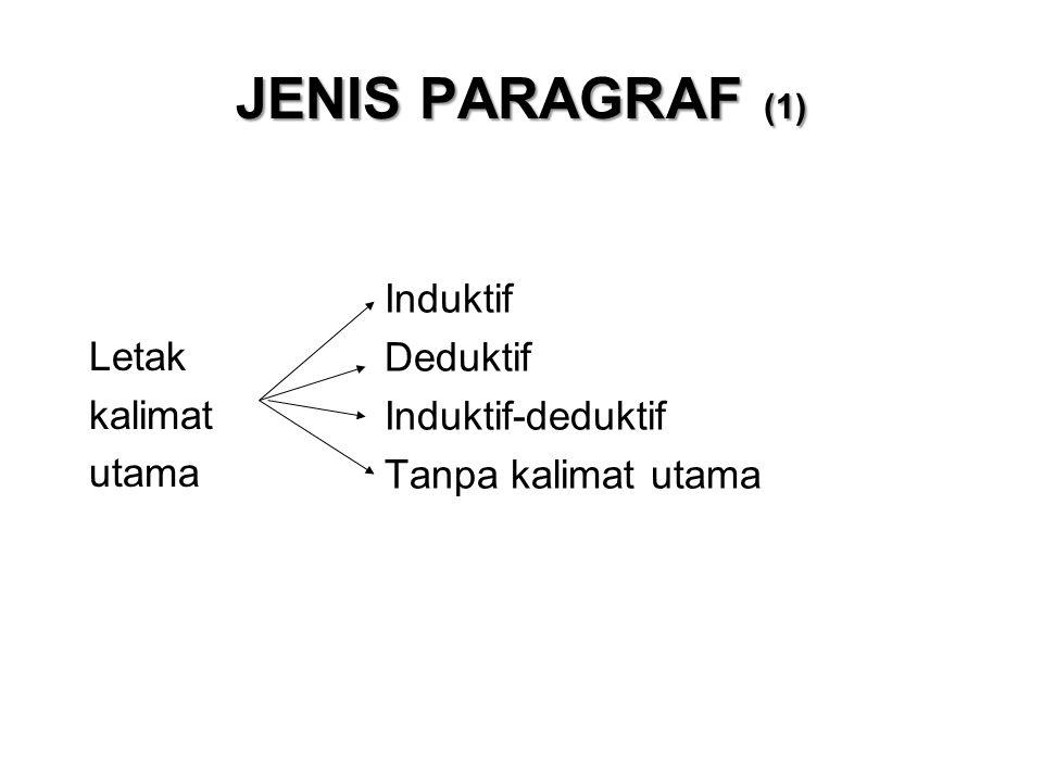Jenis Paragraf (1) Letak Induktif kalimat Deduktif utama