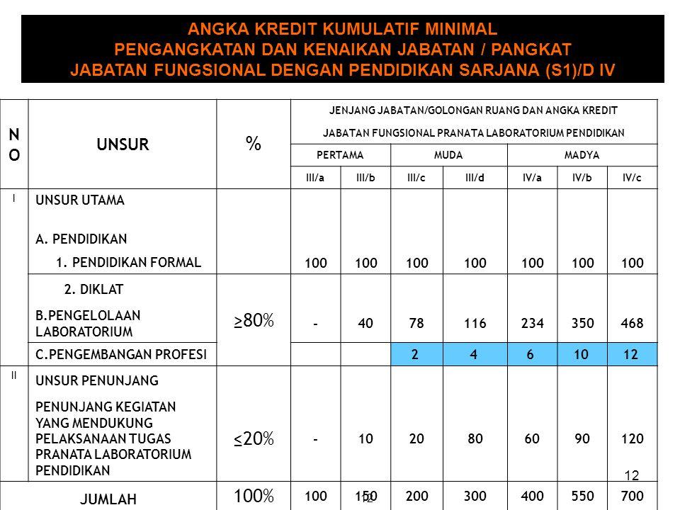 % ≥80% ≤20% 100% ANGKA KREDIT KUMULATIF MINIMAL
