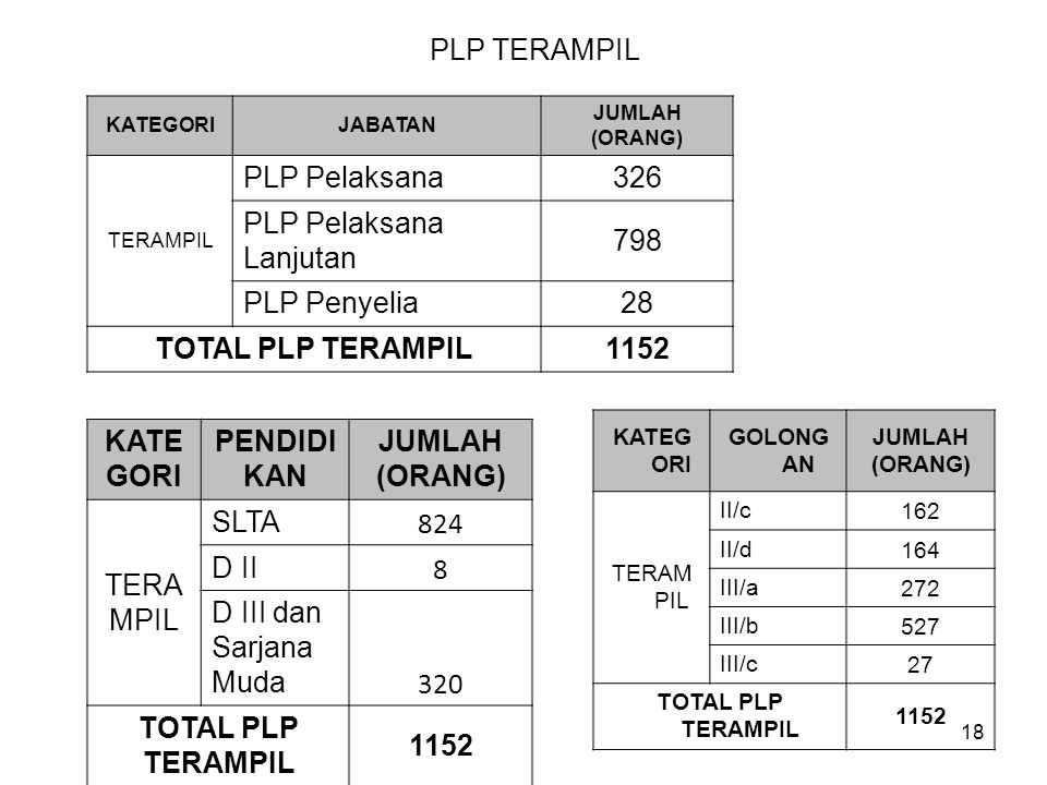 PLP Pelaksana Lanjutan 798 PLP Penyelia 28 TOTAL PLP TERAMPIL 1152