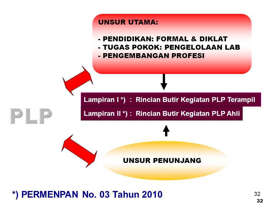 PLP *) PERMENPAN No. 03 Tahun 2010 UNSUR UTAMA:
