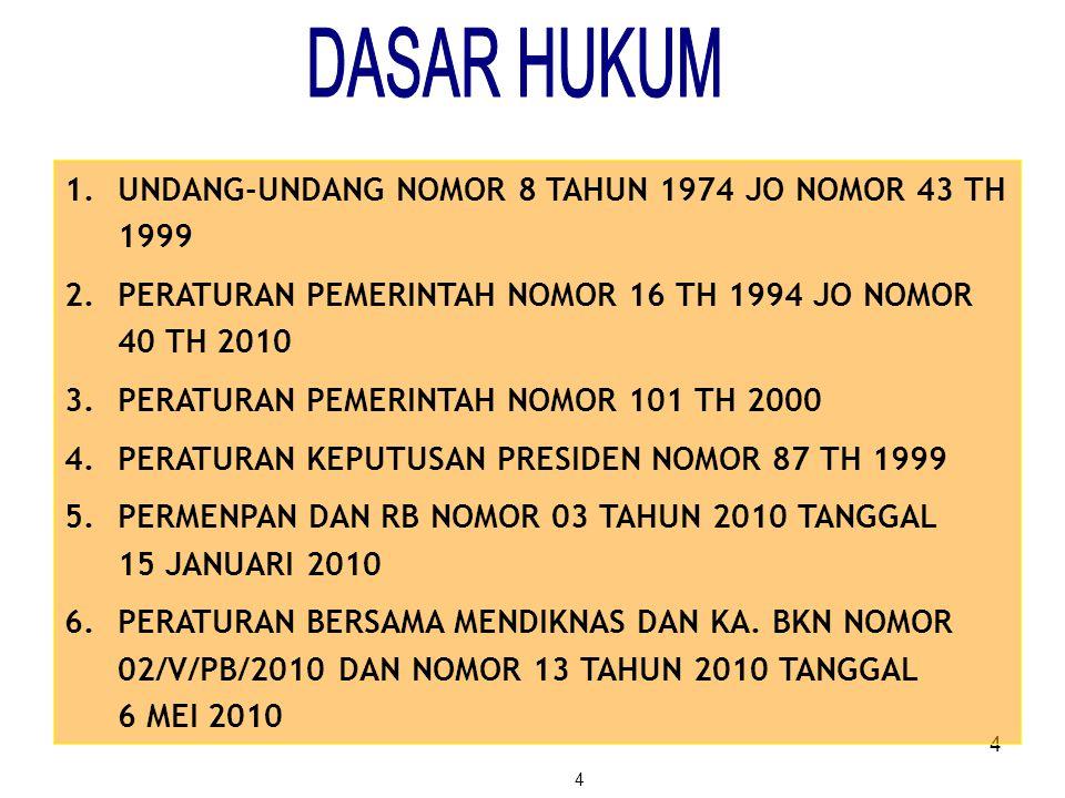 DASAR HUKUM UNDANG-UNDANG NOMOR 8 TAHUN 1974 JO NOMOR 43 TH 1999