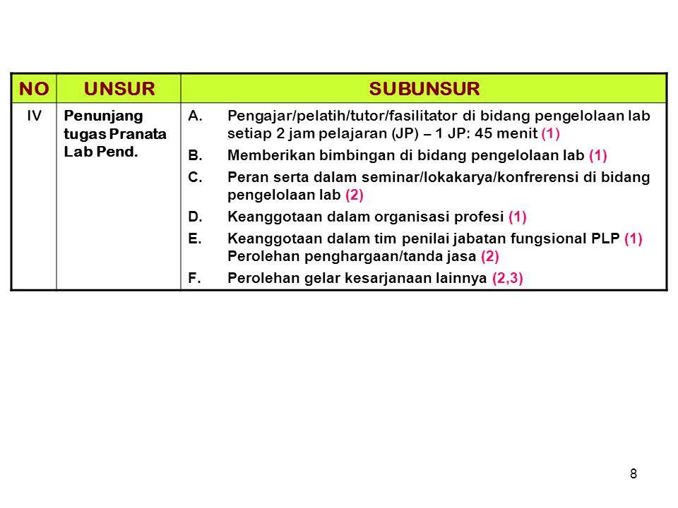 NO UNSUR SUBUNSUR IV Penunjang tugas Pranata Lab Pend.