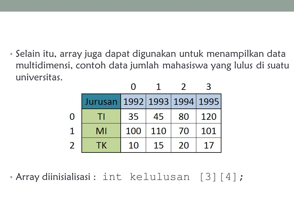 Selain itu, array juga dapat digunakan untuk menampilkan data multidimensi, contoh data jumlah mahasiswa yang lulus di suatu universitas.