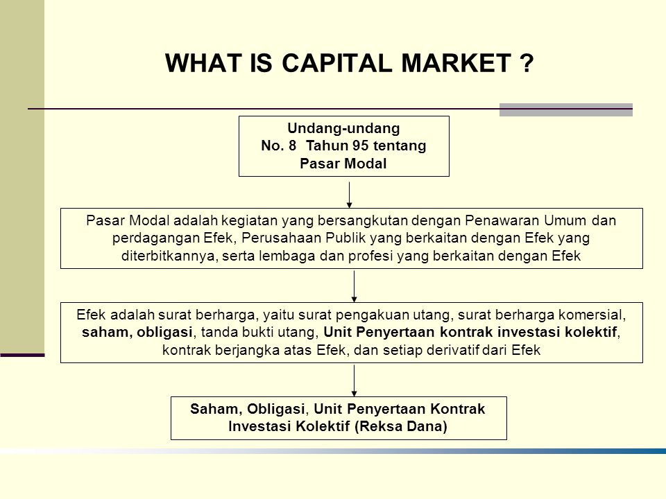 Undang-undang No. 8 Tahun 95 tentang Pasar Modal