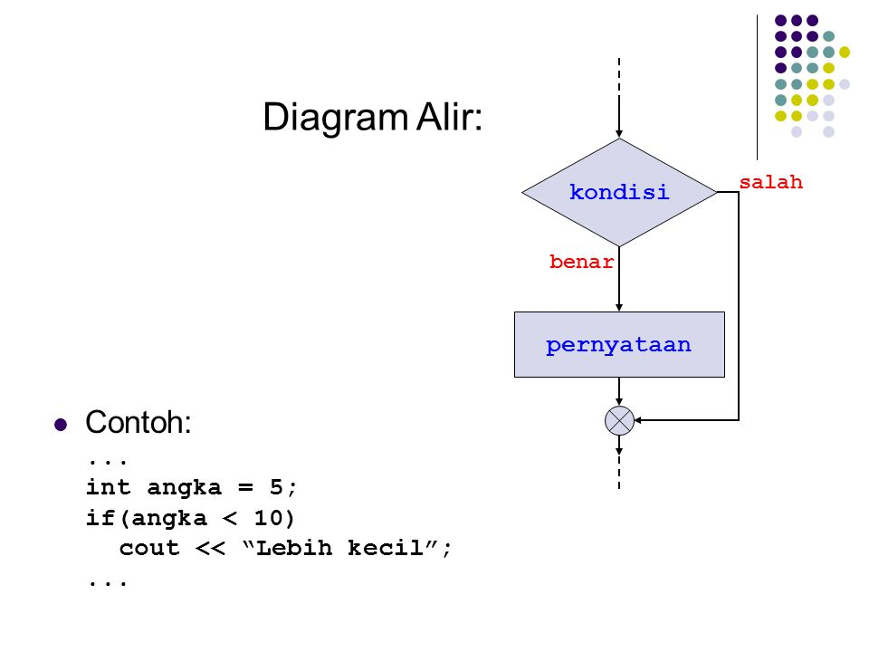 Diagram Alir: Contoh: ... int angka = 5; if(angka < 10)