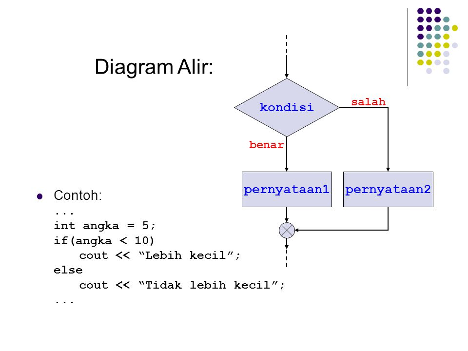 Diagram Alir: Contoh: kondisi pernyataan1 pernyataan2 ...