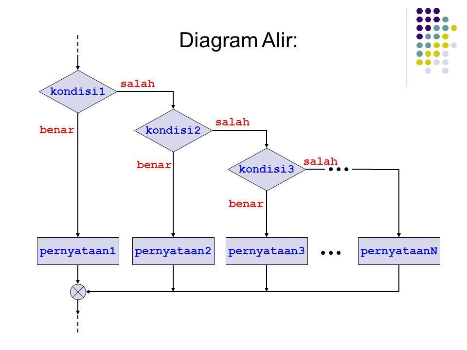 Diagram Alir: kondisi1 pernyataan1 kondisi2 pernyataanN kondisi3