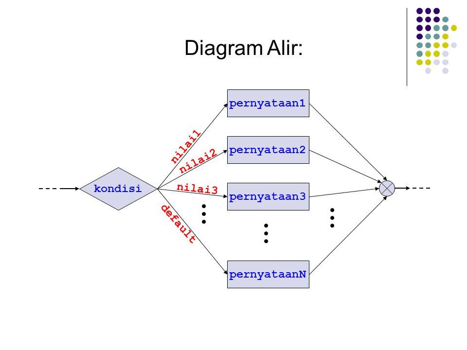 Diagram Alir: pernyataan1 nilai1 pernyataan2 nilai2 kondisi nilai3