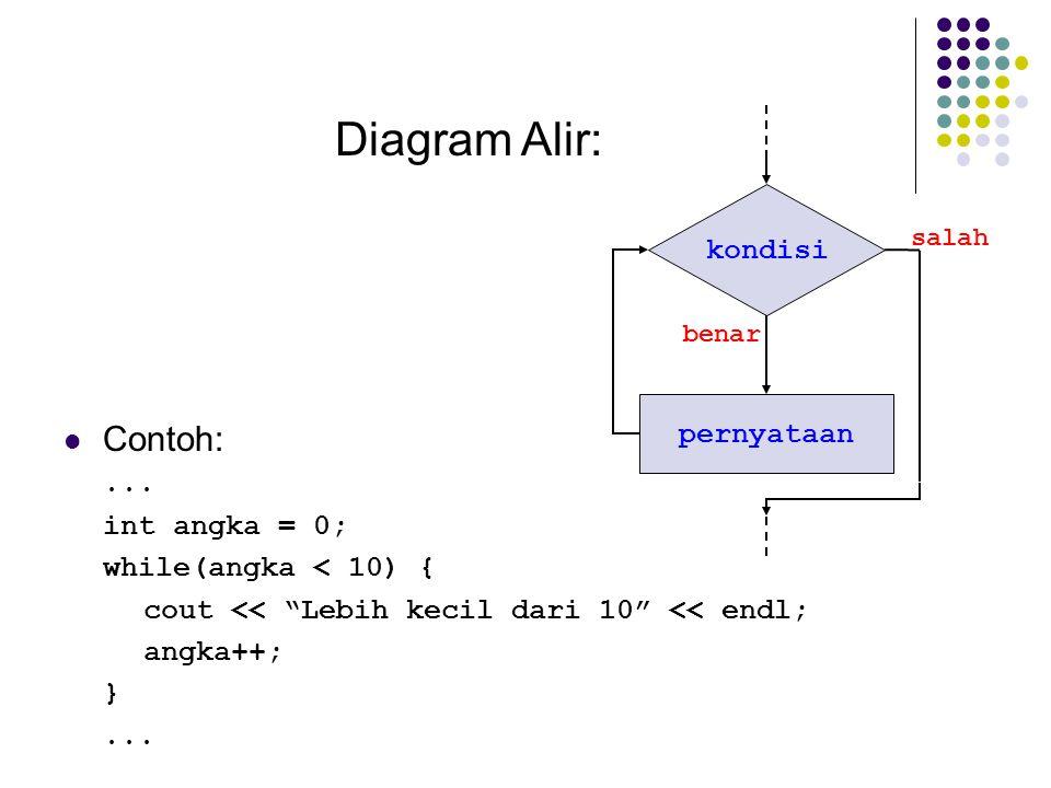 Diagram Alir: Contoh: kondisi pernyataan ... int angka = 0;