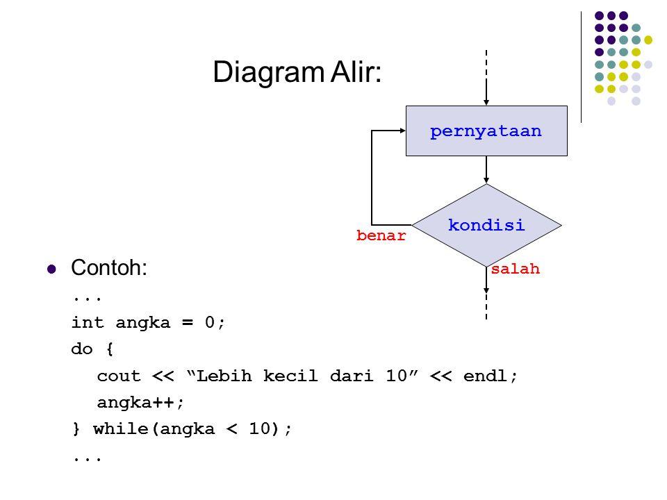 Diagram Alir: Contoh: pernyataan kondisi ... int angka = 0; do {