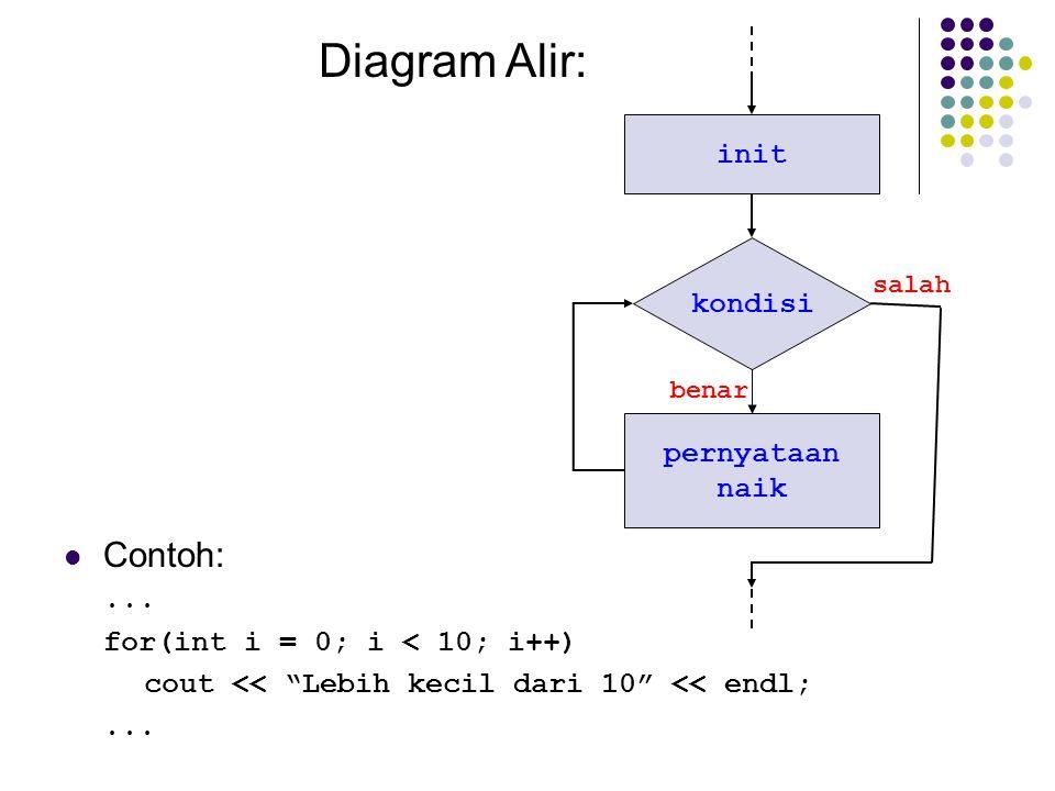 Diagram Alir: Contoh: init kondisi pernyataan naik ...