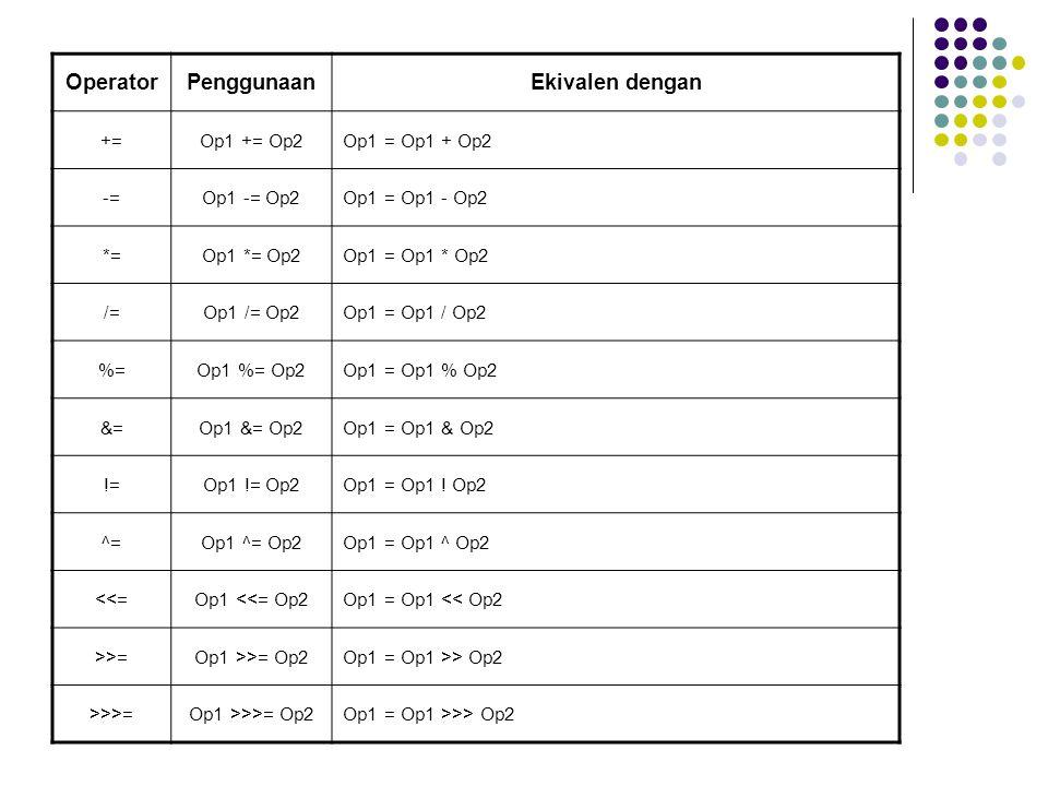 Operator Penggunaan Ekivalen dengan += Op1 += Op2 Op1 = Op1 + Op2 -=