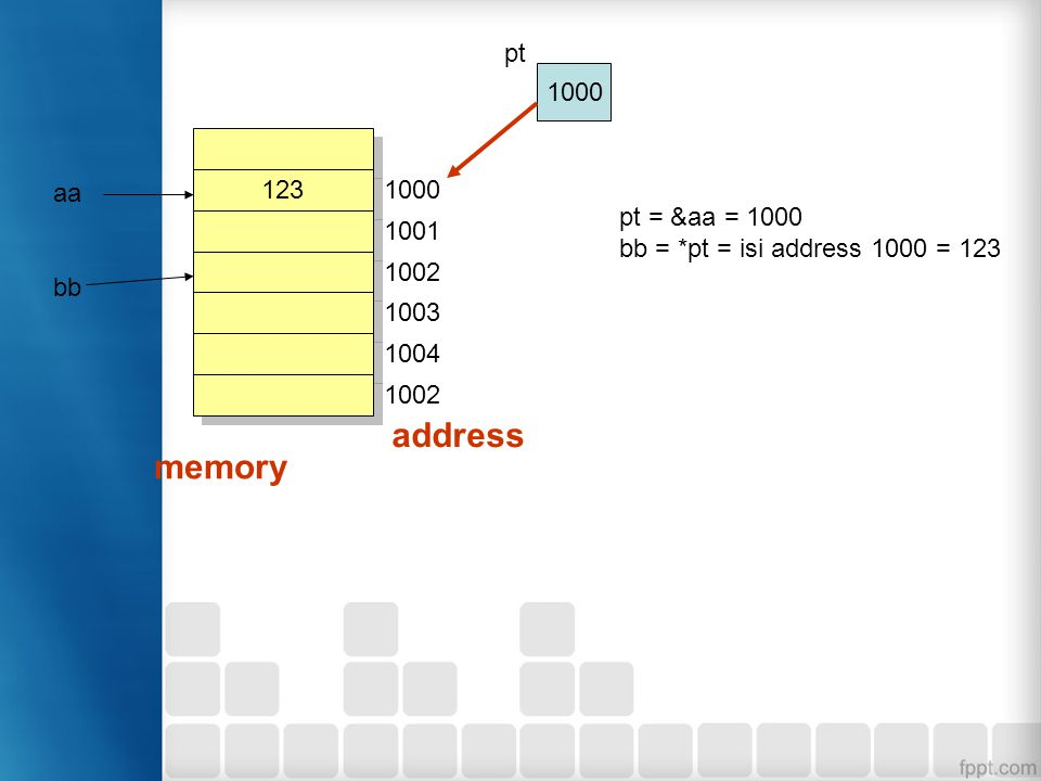 address memory pt 1000 aa 123 1000 pt = &aa = 1000 1001