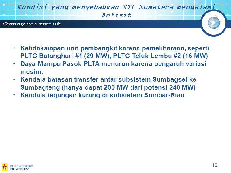 Kondisi yang menyebabkan STL Sumatera mengalami Defisit