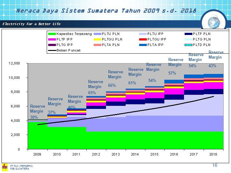 Neraca Daya Sistem Sumatera Tahun 2009 s.d. 2018