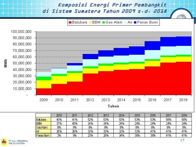 Komposisi Energi Primer Pembangkit di Sistem Sumatera Tahun 2009 s. d