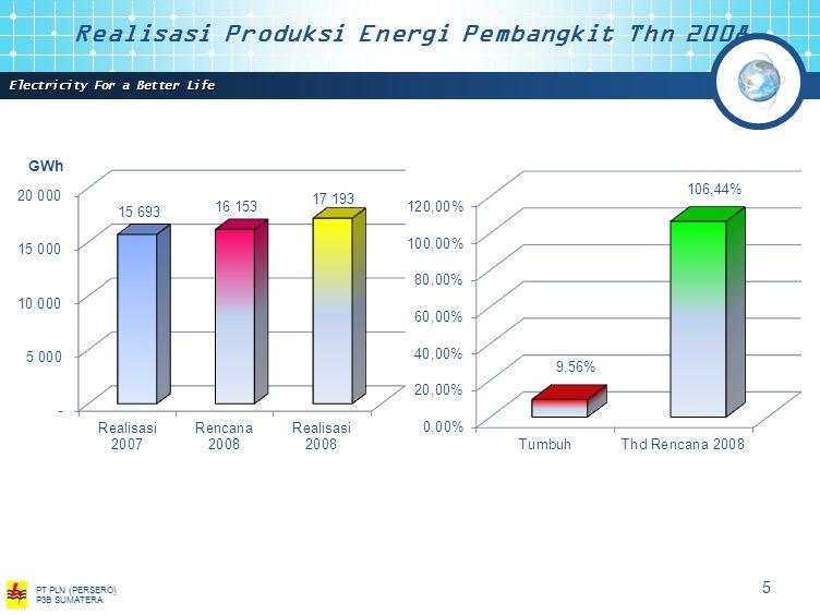 Realisasi Produksi Energi Pembangkit Thn 2008