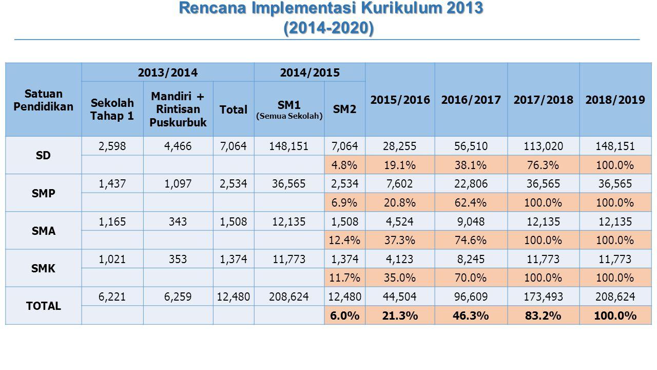 Rencana Implementasi Kurikulum 2013 Mandiri + Rintisan Puskurbuk